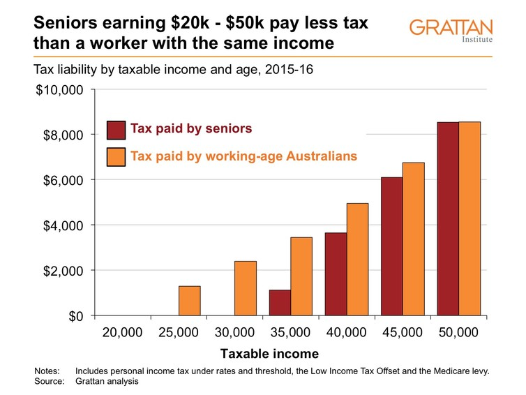Seniors earning $20k-$50k pay less tax than a worker with the same income