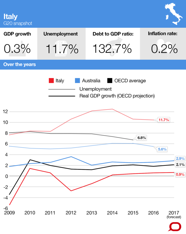 Italy's debt/GDP