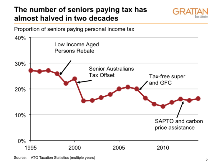 The number os seniors paying tax