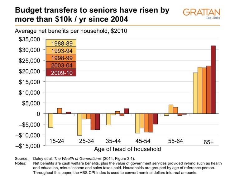 Budget transfers to seniors