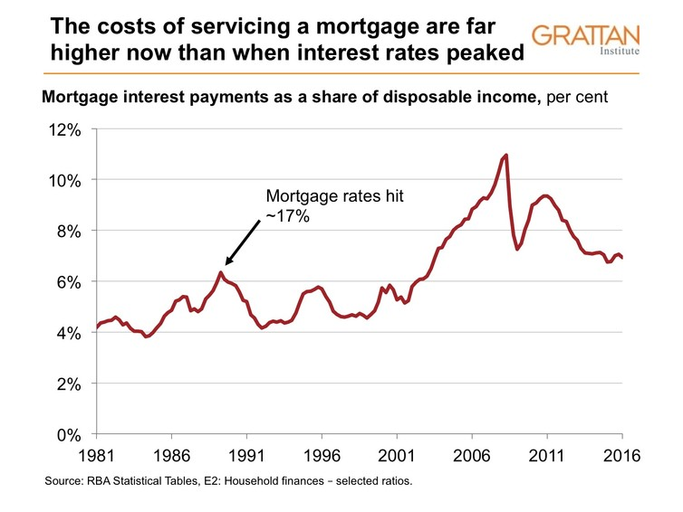 Household's income goes to paying off the mortgage