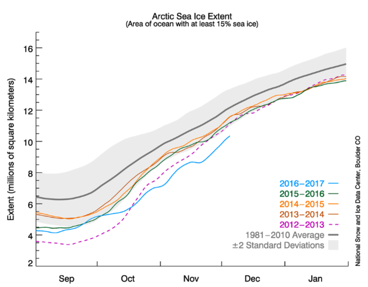 Late 2016 has produced new record lows for Arctic ice.