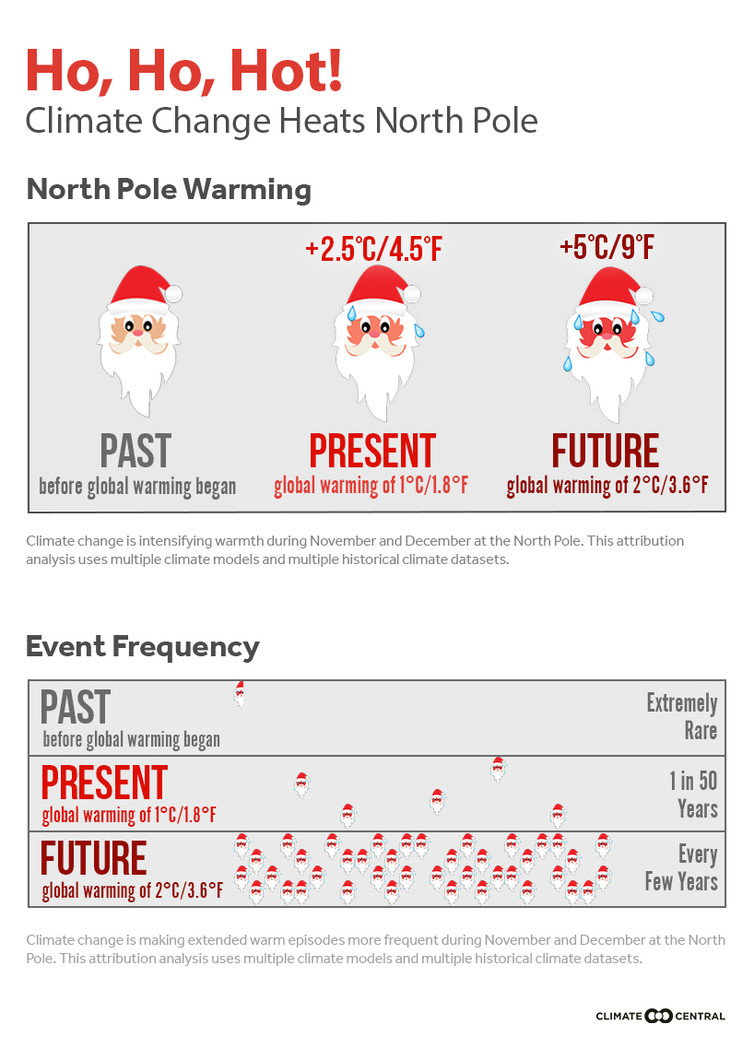 Santa struggles with the heat. Climate change is warming the North Pole and increasing the chance of extreme warm events.