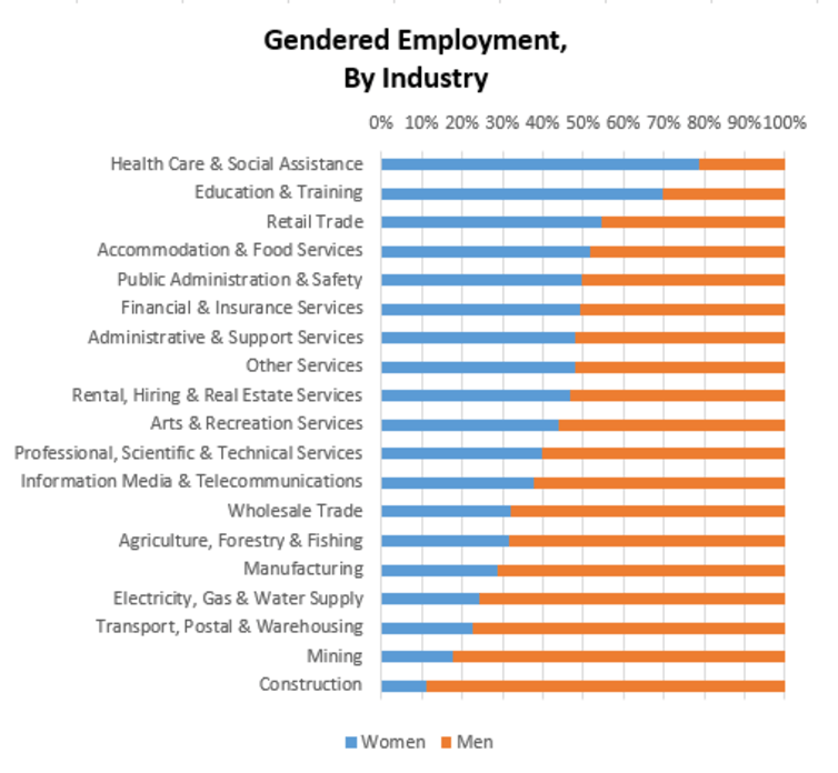 Australia's highly gendered workforce