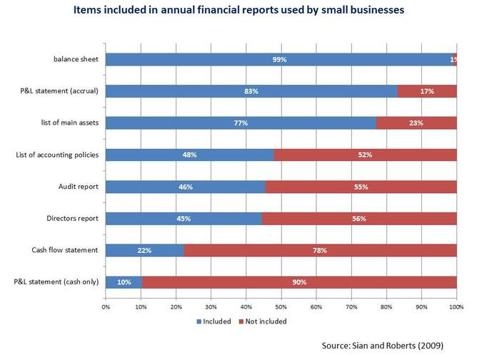 small business financial report items
