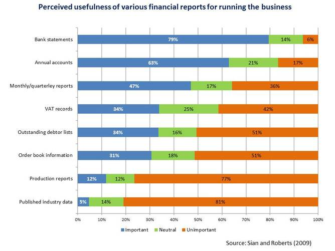 perceived usefulness of various financial reports