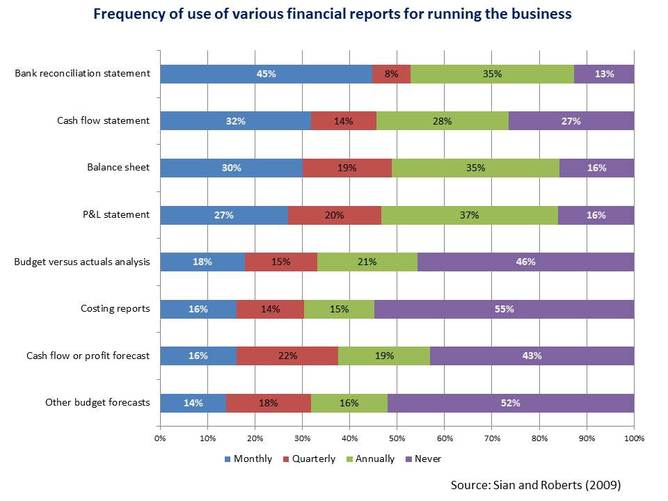 frequency of use of various financial reports
