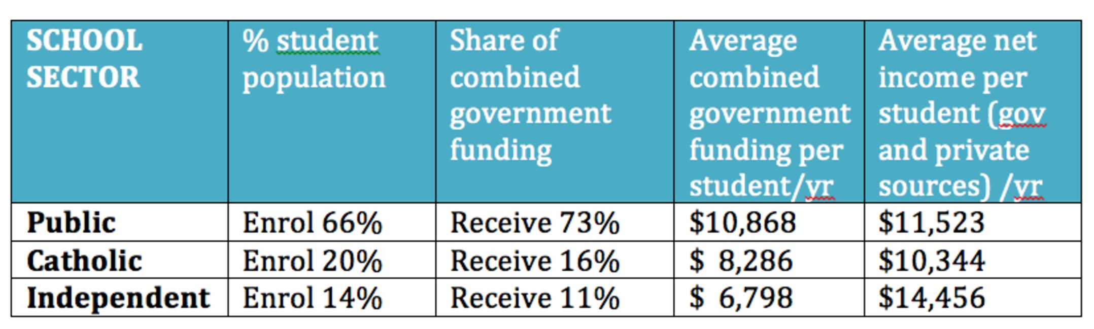 An analysis of government funding for public schools