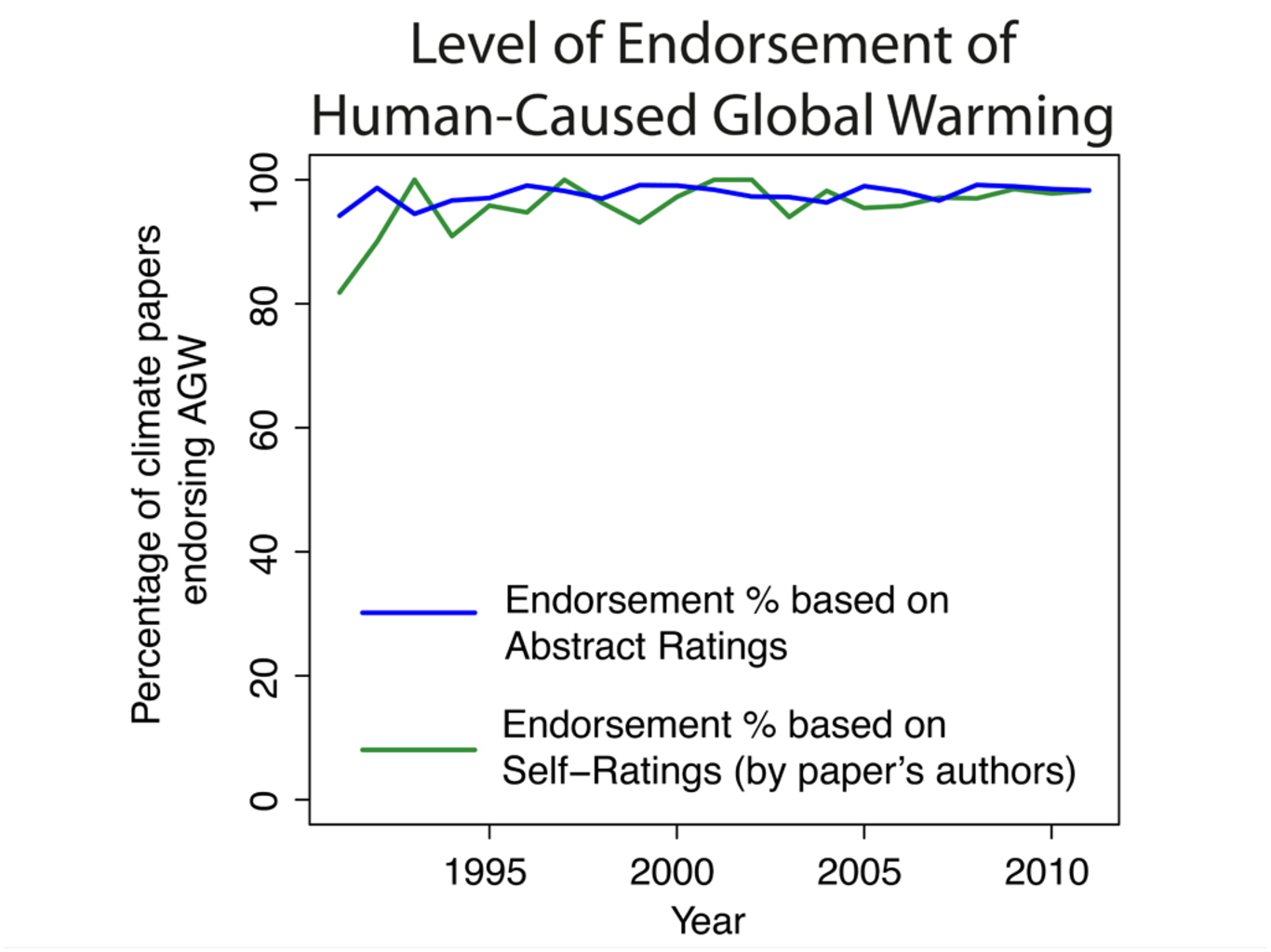global warming position paper Quotation from page 6: the number of papers rejecting agw [anthropogenic, or human-caused, global warming] is a miniscule proportion of the published research, with the percentage slightly decreasing over time.