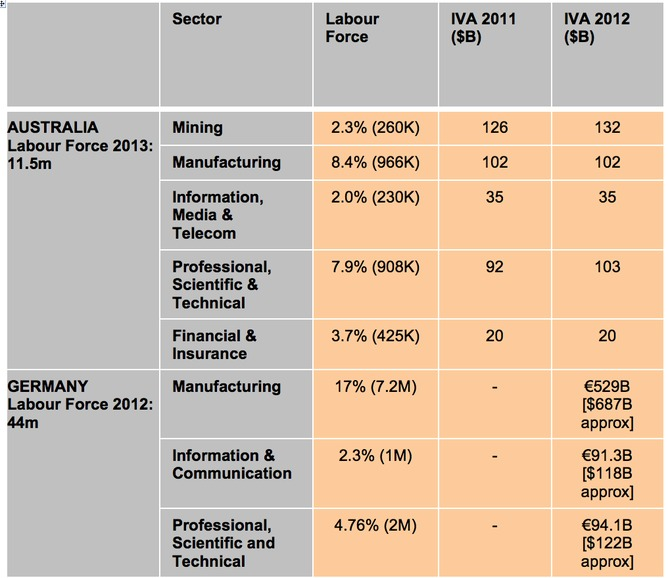 Table 1 state of the industrial sectors in australia and for Nfpa 72 99 table 7 3 1