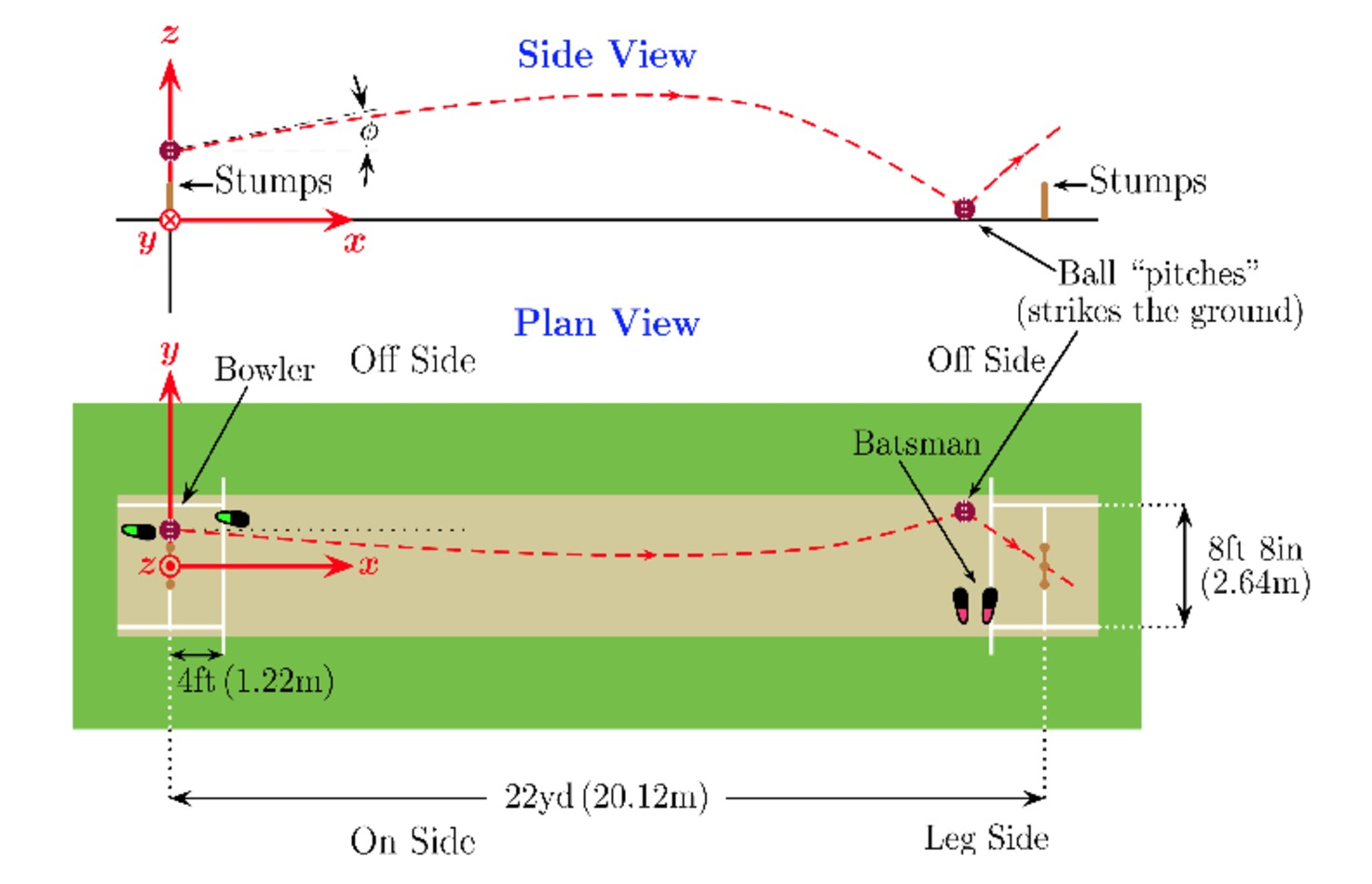 beach volleyball court dimensions diagram could the physics of spin bowling turn the ashes around