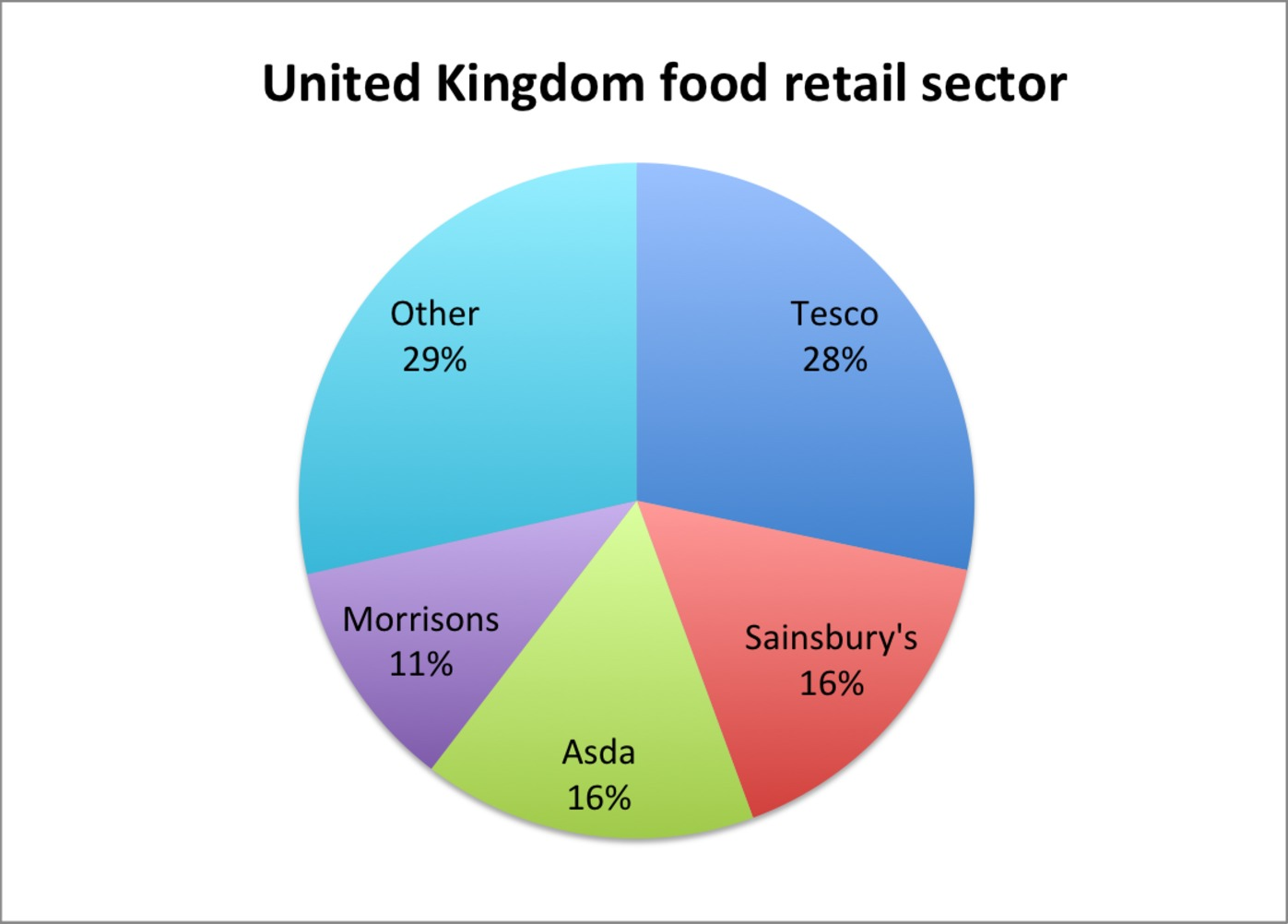 uk grocery market It is no wonder that the online grocery market has become the fastest-growing  grocery channel, with uk sales increasing by 147% in 2016 to.