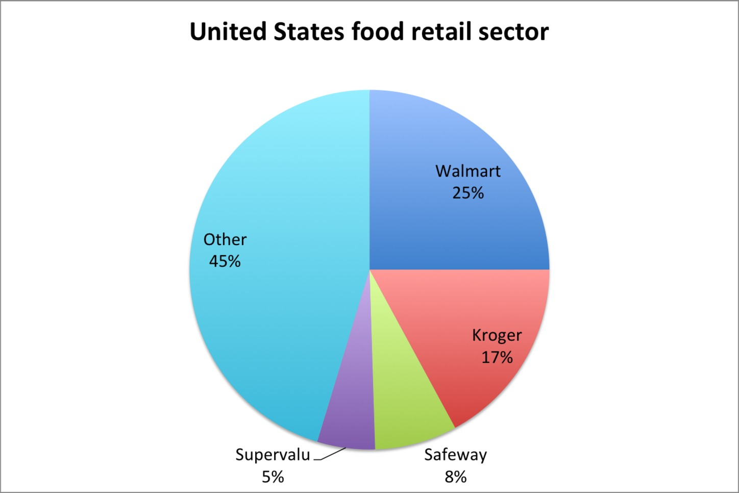 Penetration market walmart costs allows
