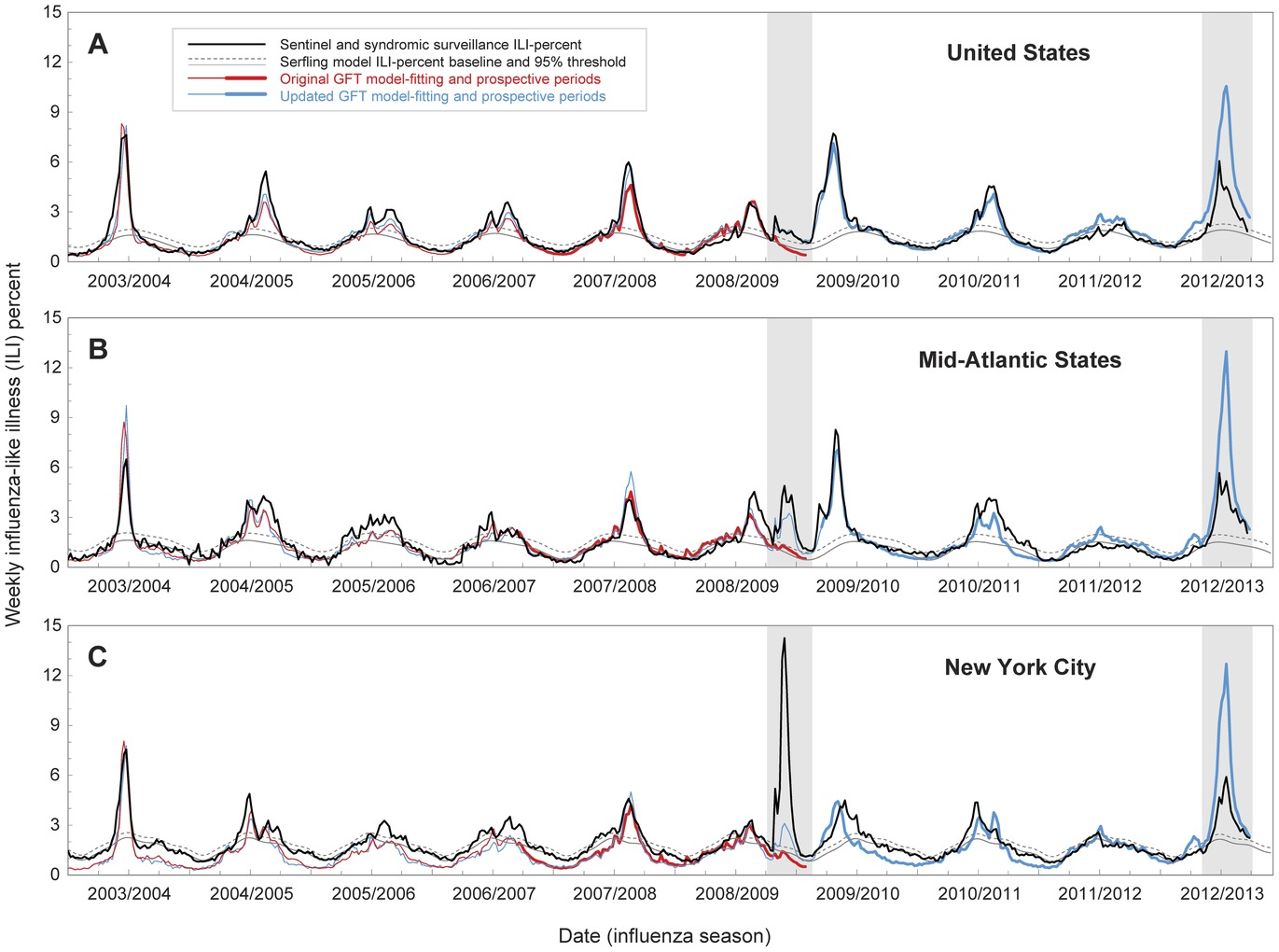 big data google flu Big data showcases such as google flu trends failed to deliver good predictions in recent years, overstating the flu outbreaks by a factor of two.