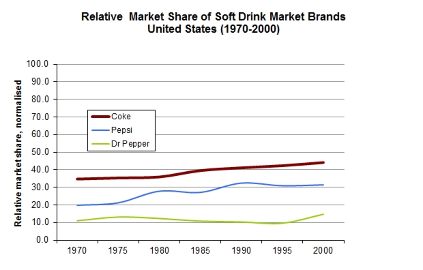 why soft drink industry is profitable Read why, historically, has the soft drink industry been so profitable free essay and over 88,000 other research documents why, historically, has the soft drink.