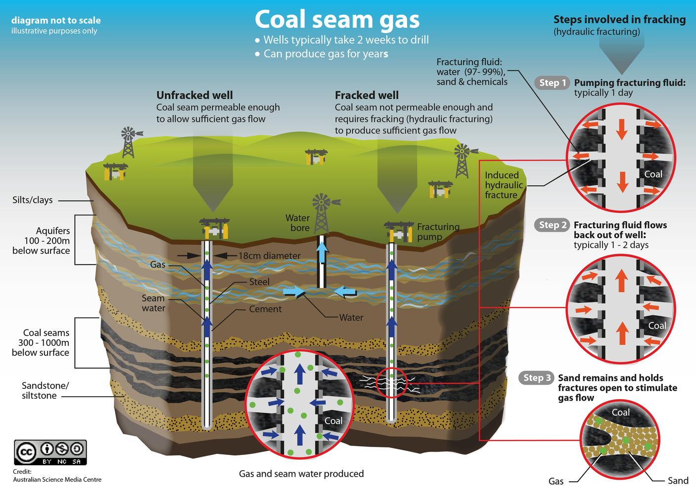 Gas Natural And Coal Seam