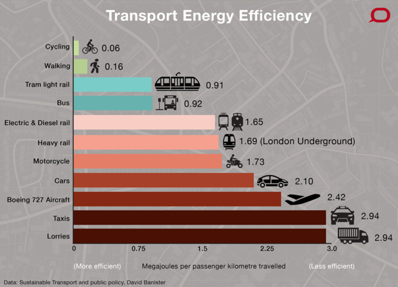 Which transport is the fairest of them all - Car fuel consumption comparison table ...