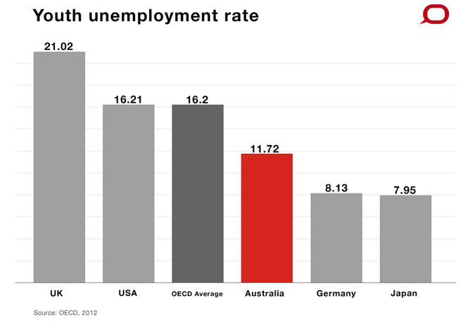 Australia's economy is healthy, so how can there be a budget crisis?