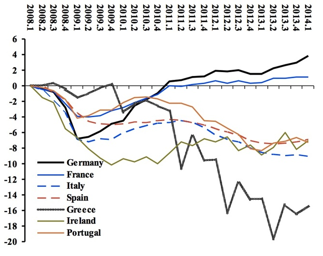 Why did europe lurch right because the recovery is a farce for Farcical reversal