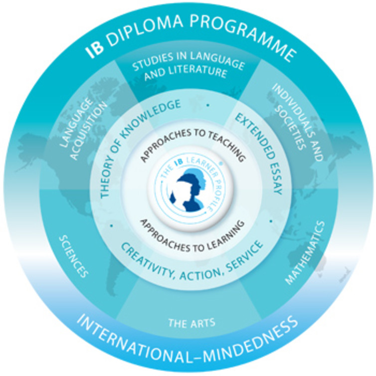 What is International Baccalaureate system of education? And how does it differ from others?