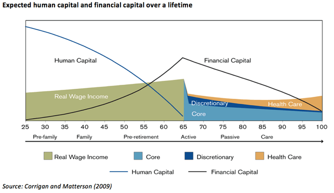 Expected human capital and financial over a lifetime