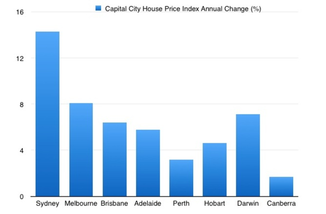 Capital City House Price index Annual Change