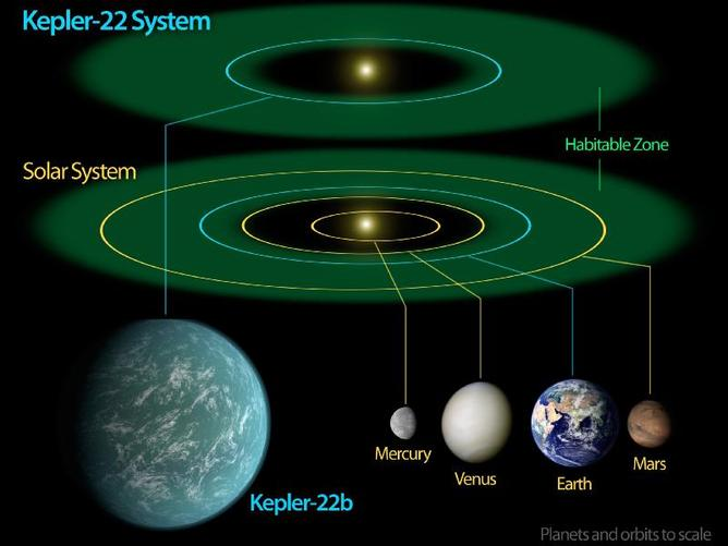 Don t pack your bags yet     Kepler22b  probably  isn t the