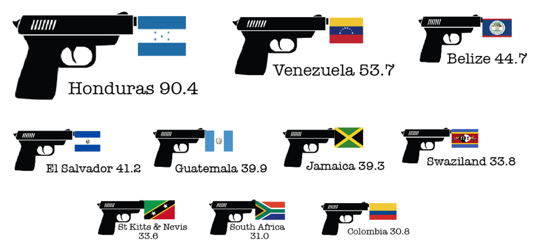 Why the murder rate in Honduras is twice as high as