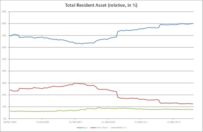 Total resident assets