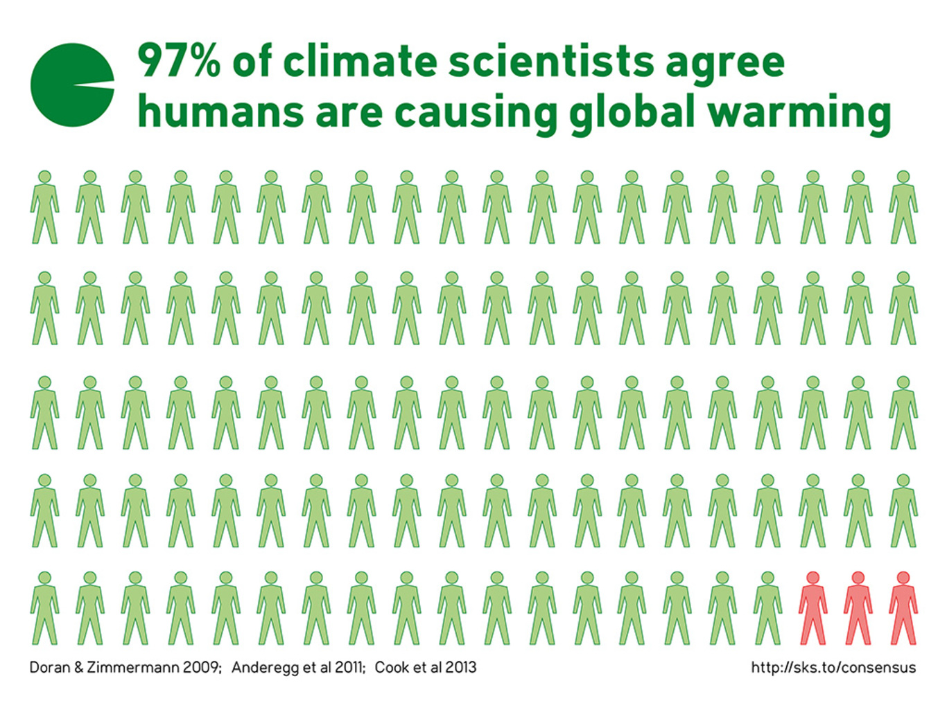 How come you Warmers get onto us Deniers about not using research papers...?