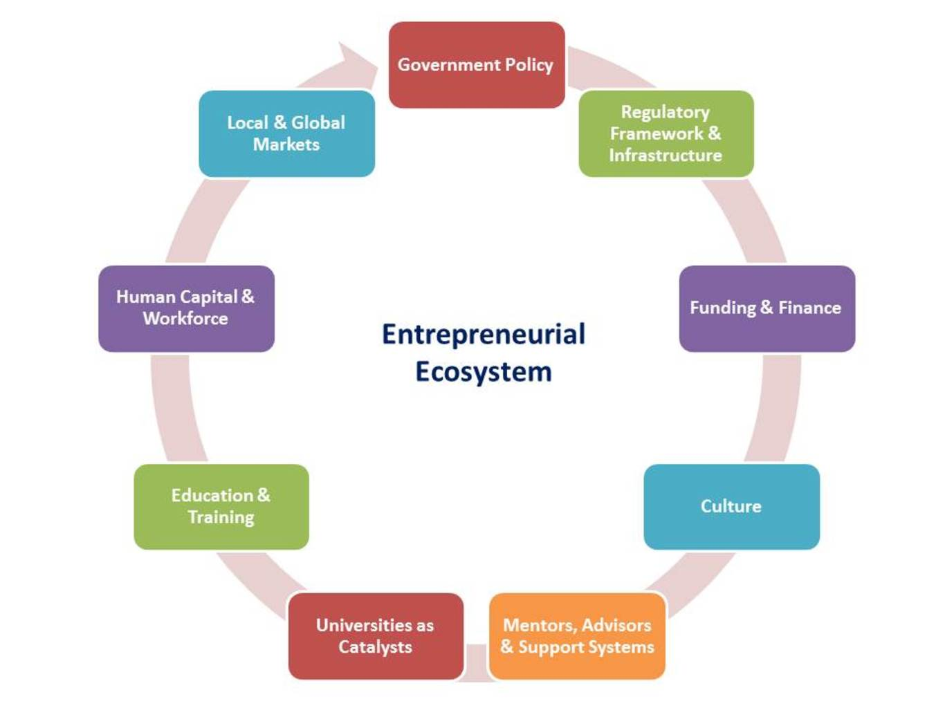ways governments can encourage entrepreneurship world economic 6 ways governments can encourage entrepreneurship world economic forum