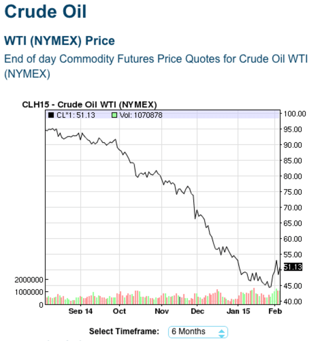 Crude oil ticker symbol how to start currency trading crude oil ticker symbol biocorpaavc Gallery