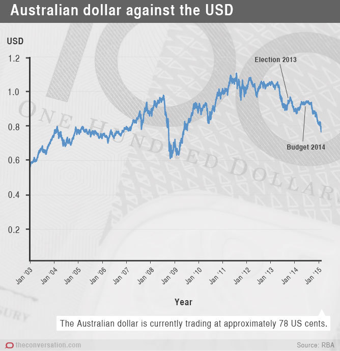 Australian dollar against the usd