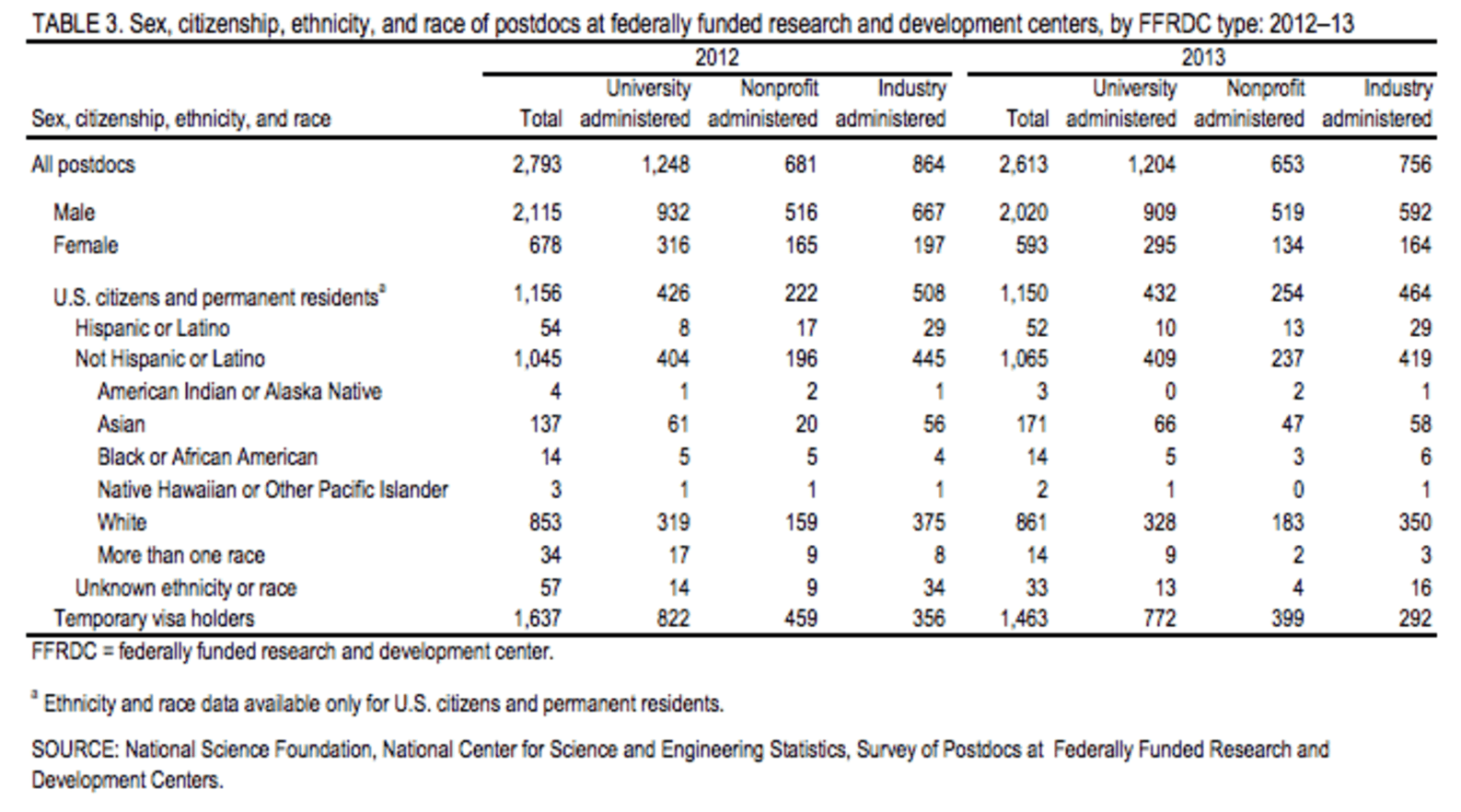 early career researchers the missing link for stem diversity the the total number of postdoctoral researchers those who have recently earned their phd at federally funded research centers dropped between 2012 and 2013