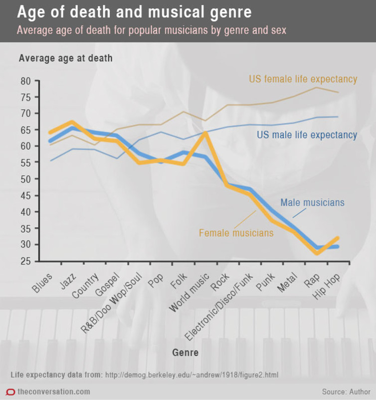 musician mortality by genre