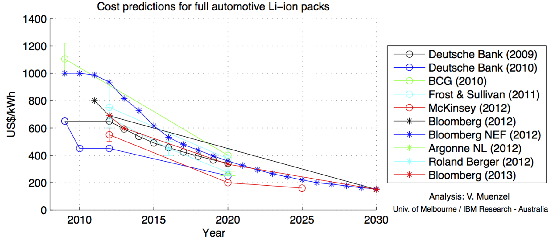 Battery Costs Drop Even Faster As Electric Car Sales Continue To