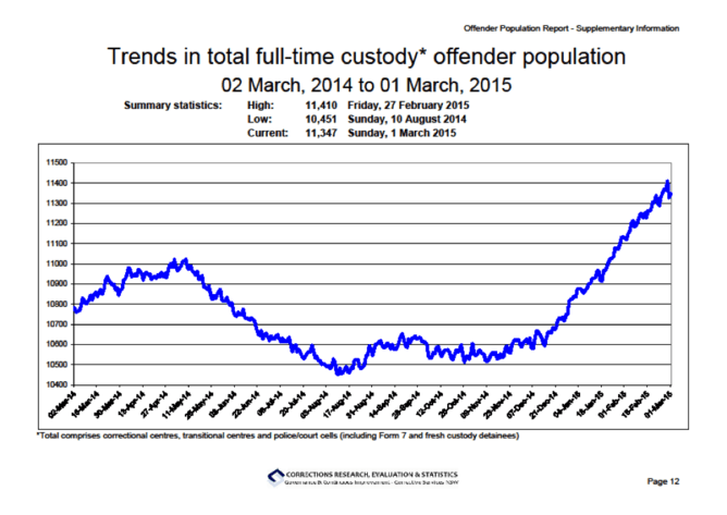 State of imprisonment: prisoners of NSW politics and perceptions