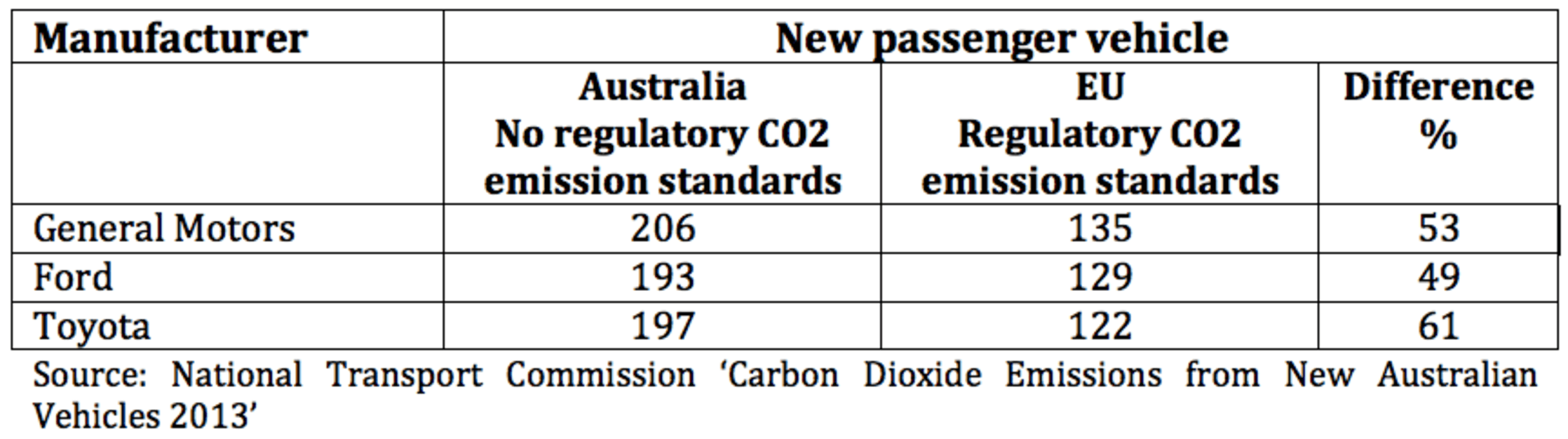 Could Australia Become A Dumping Ground For High Emission Vehicles