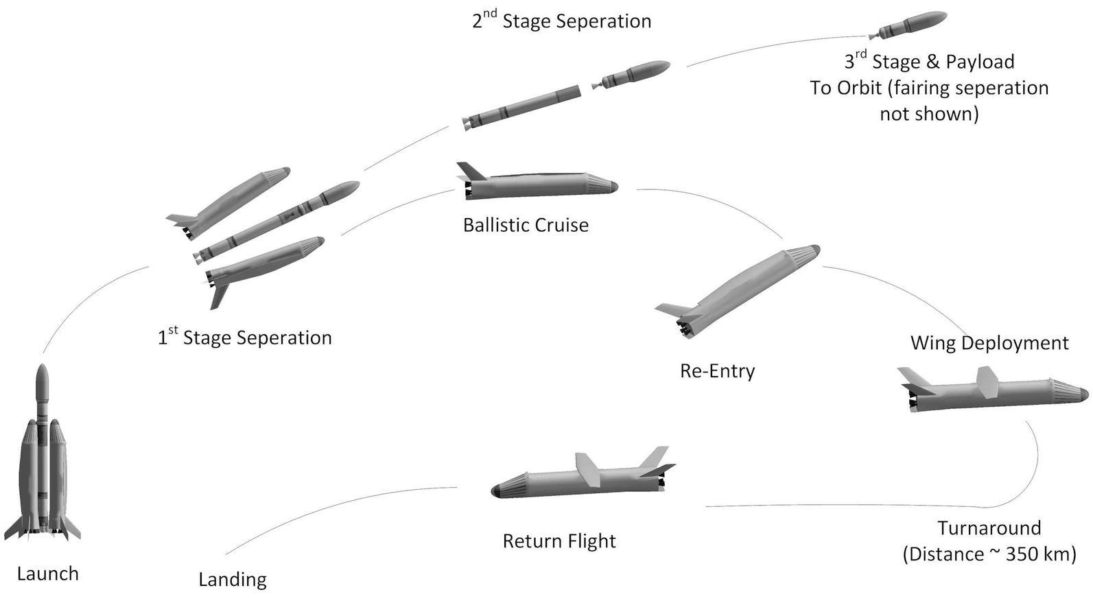 The Race Is Still On For A Reusable Rocket Despite Spacex 350 Engine Diagram Setback Iflscience