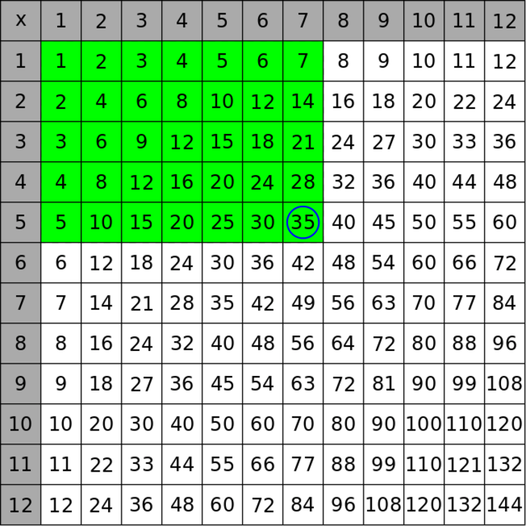 A little number theory makes the times table a thing of beauty for Multiplication table to 99
