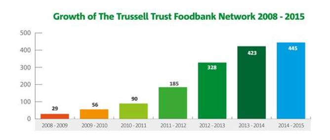 The Trussell Trust Food Bank Bolton