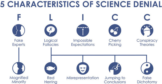 Click image to enlarge. Source: Skeptical Science