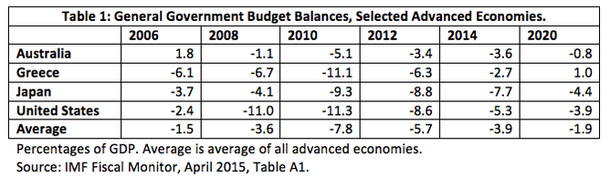 Table1: General Government Budget Balances