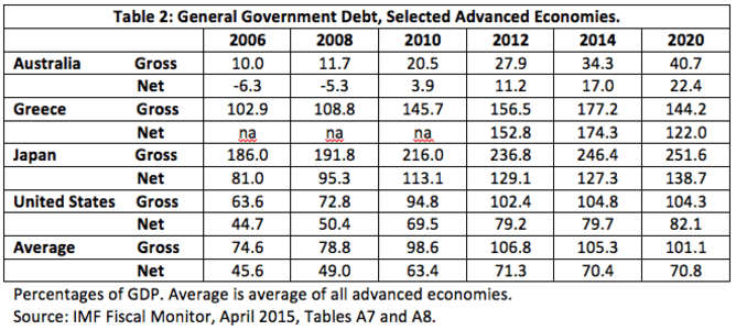 Table 2: General Government Debt