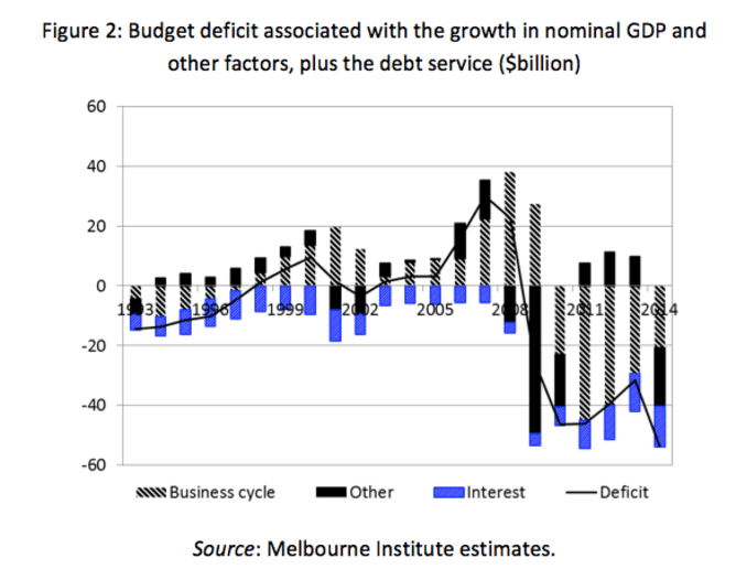 Budget deficit associated with the growth in nominal GDP and other factor,plus the debt service