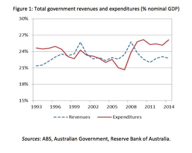 Total government revenues and expenditures