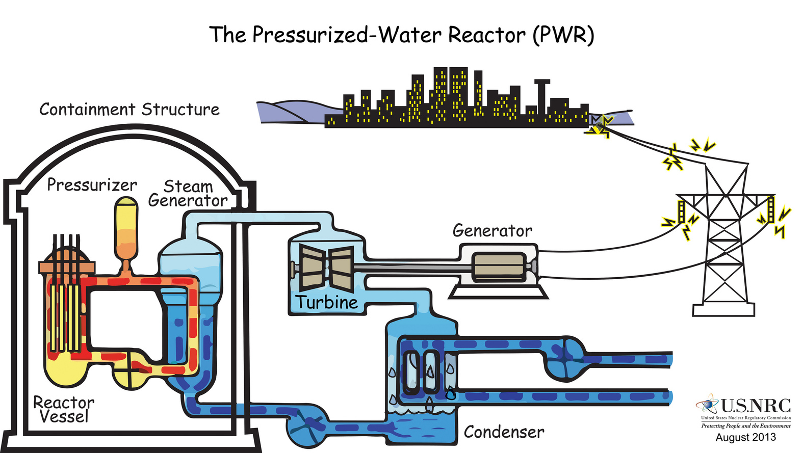 How nuclear power generating reactors have evolved since their how nuclear power generating reactors have evolved since their birth in the 1950s iflscience pooptronica Choice Image