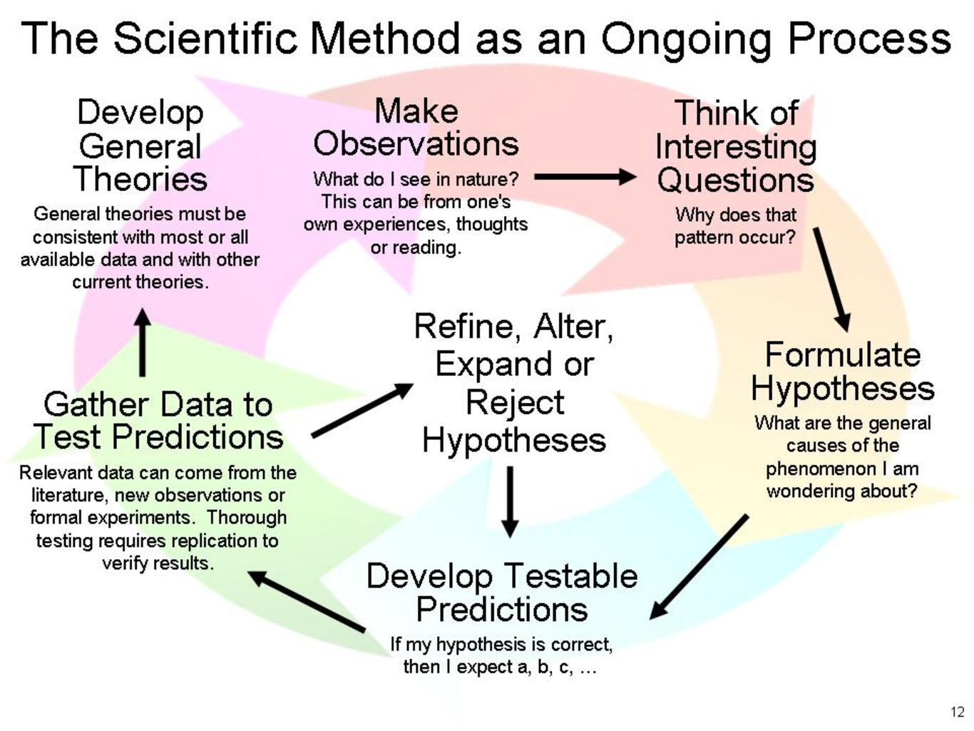 scientific method and research methodology Methodology outlines the principles that guide research practices for instance, a  textbook on multivariate statistics is likely to explain the science behind how.