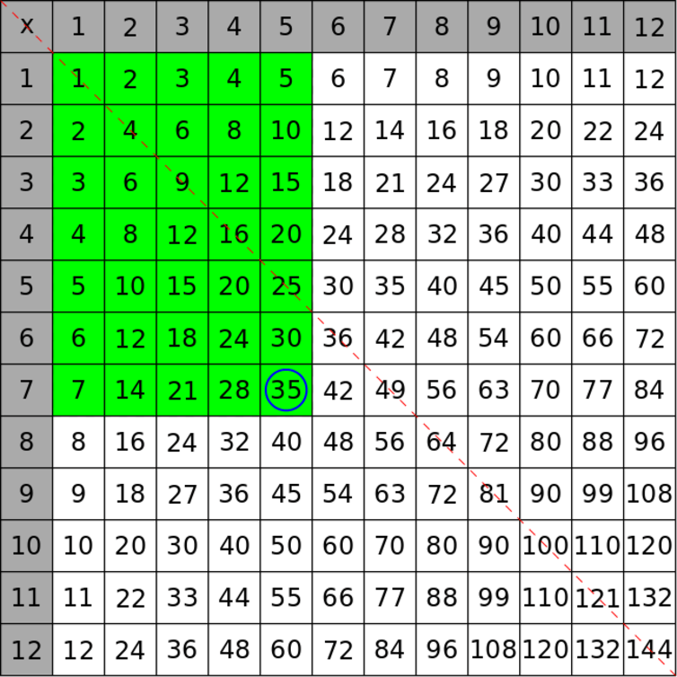 A little number theory makes the times table a thing of beauty for Factor table of 99