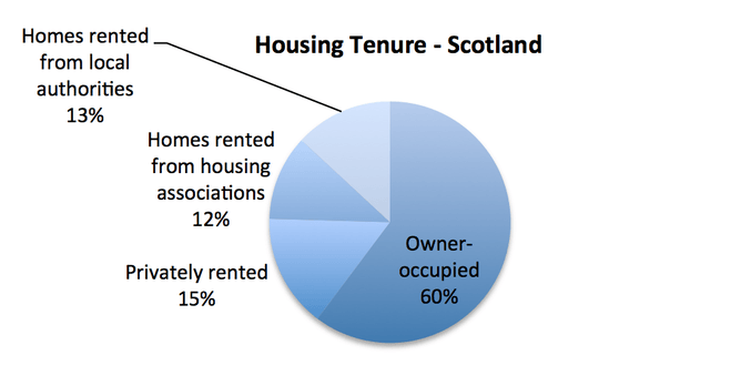Housing Statistics for Scotland